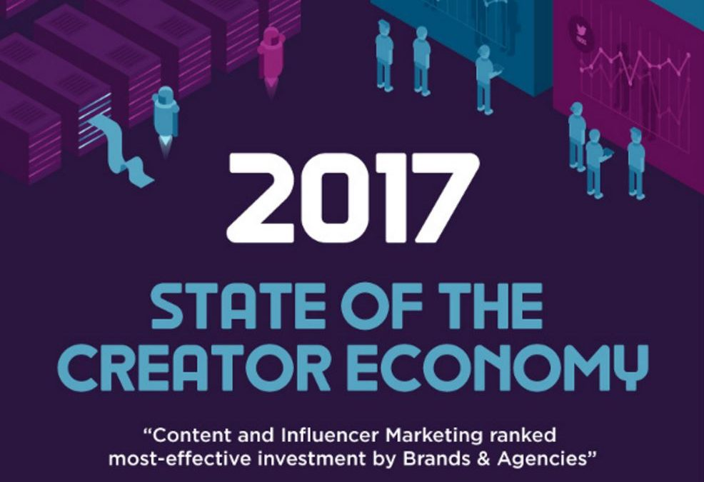 The State of Content and Influencer Marketing [Infographic]
