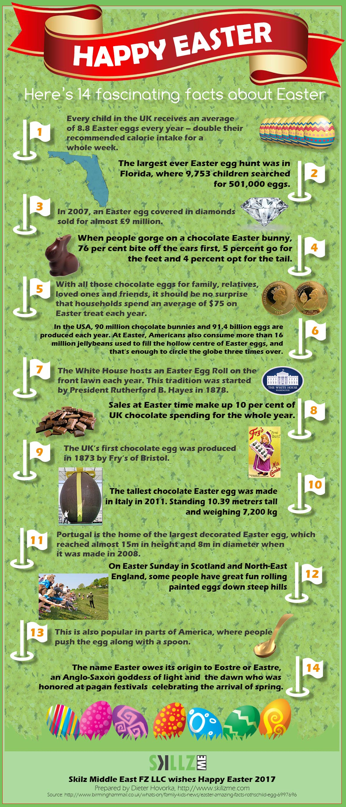 Happty Easter 2017 - 14 fascinating facts about easter