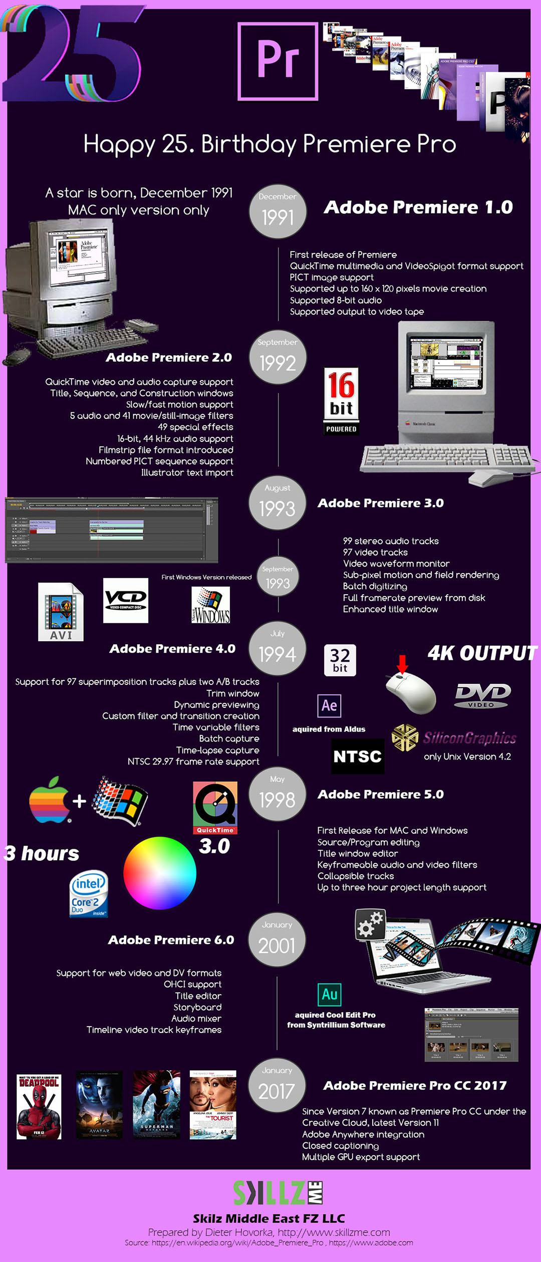Adobe Premiere Pro anniversary Infographic