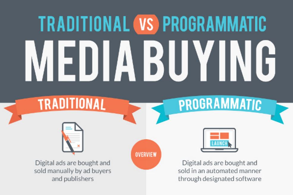 Traditional vs. Programmatic Media Buying [Infographic]