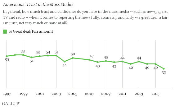America's Trust in Mass Media by Gallup