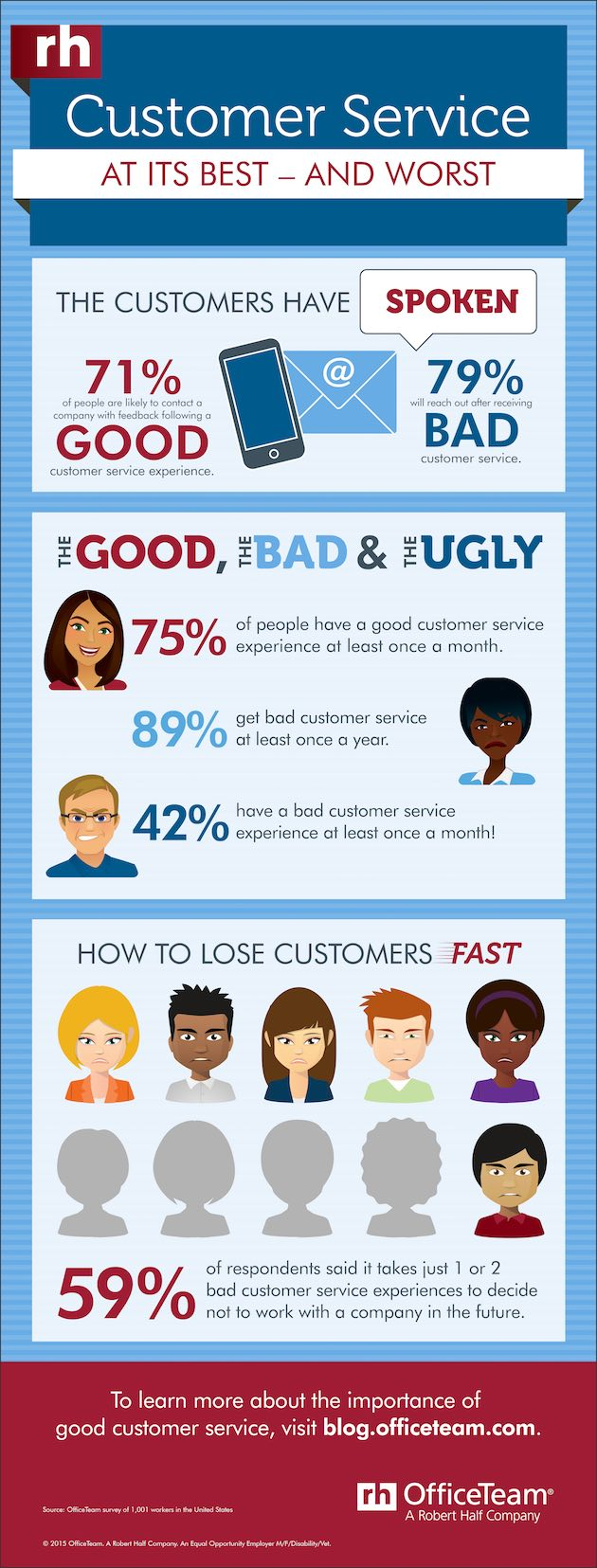 The Impact of Bad Customer Service Experiences