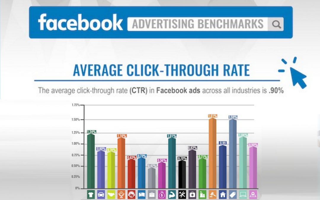 Facebook Advertising Benchmarks [Infographic]