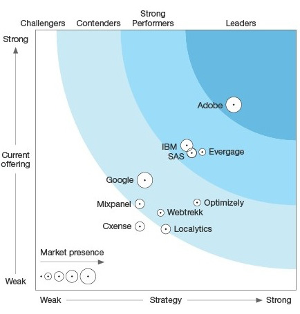 The Forrester Wave: Digital Intelligence Platforms, Q2 2017