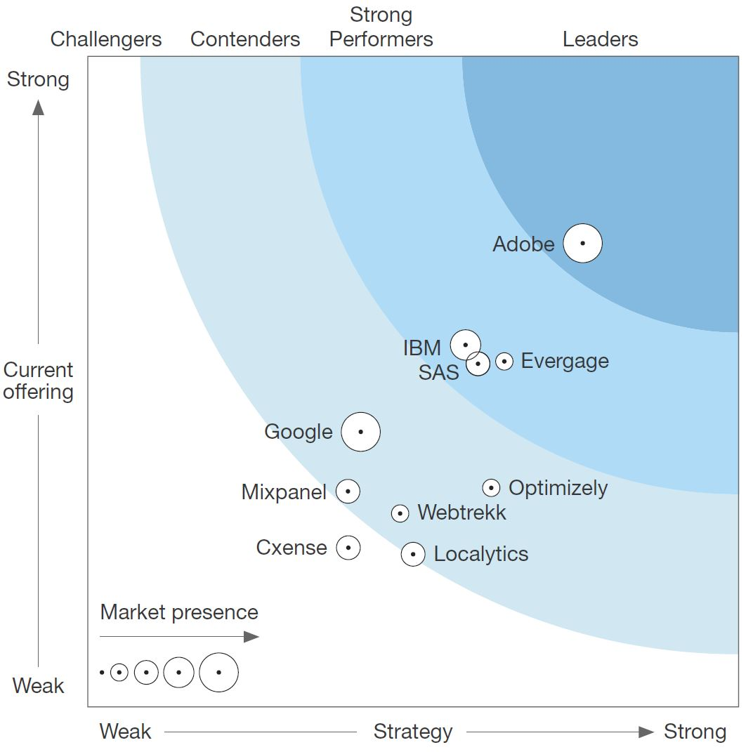 Forrester Wave: Digital Intelligence Platforms Q2 17