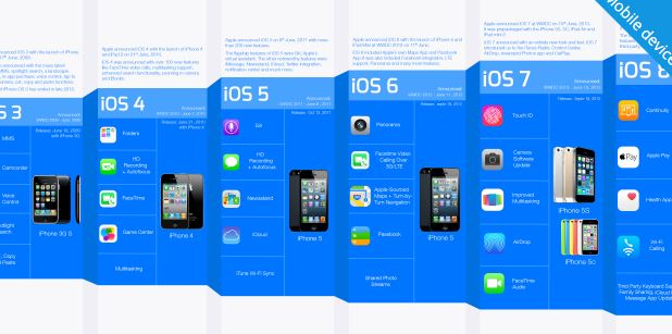 The Evolution of Apple iOS [Infographic]