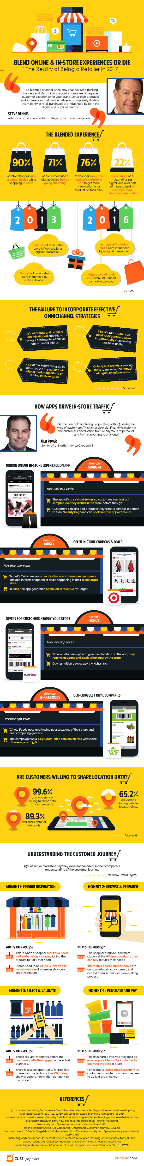 Retail Strategy Today: A Blended Online and In-Store Shopping Journey