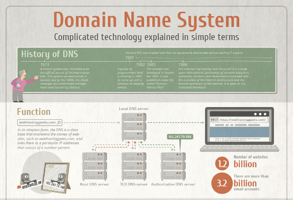 The Domain Name System (DNS): Complicated Technology Explained in Simple Terms [Infographic]