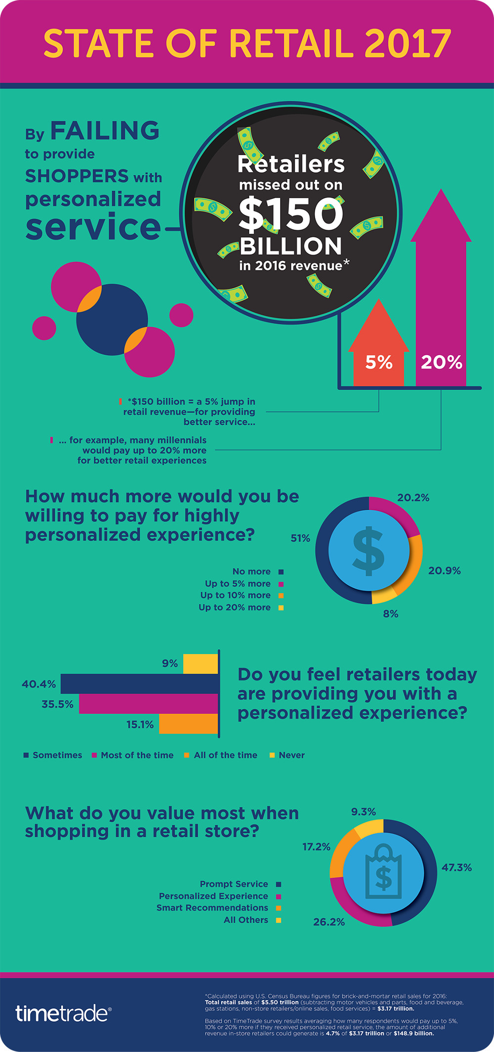 Personalize Your Shoppers Retail Experiences
