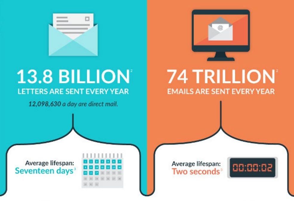 Head-to-Head: Direct Mail Marketing vs. Email [Infographic]