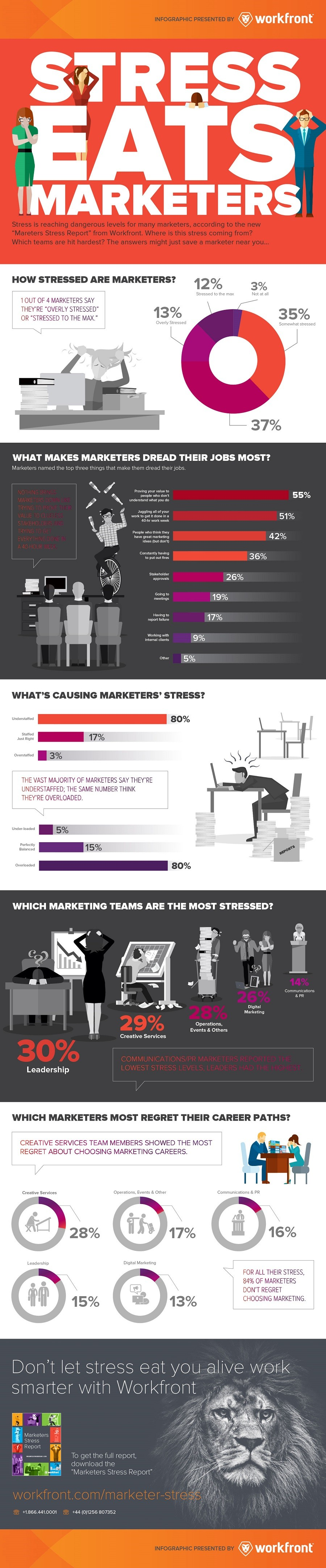 Marketers Stress Report
