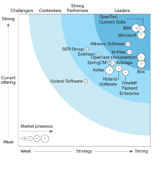 Forrester Names OpenText a Leader in ECM Business Content Services