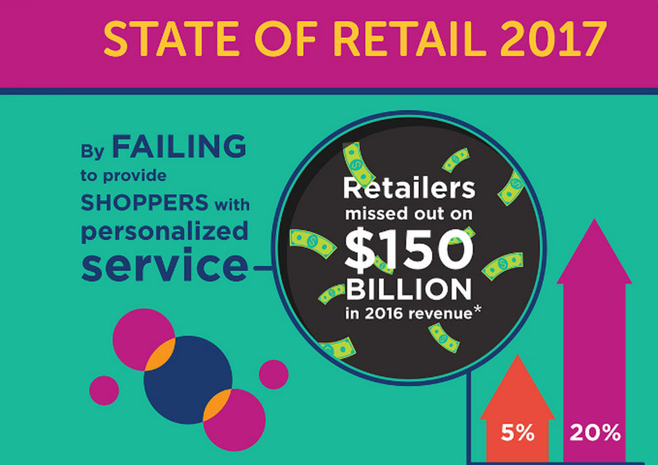Personalize Your Shoppers' Retail Experiences [Infographic]