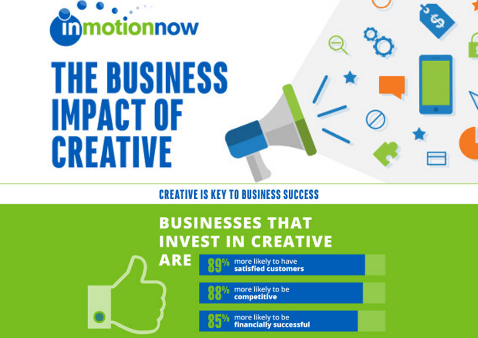 The Business Impact of Good Creative [Infographic]