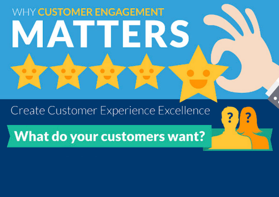 Customer-Experience Expectations: What Happens When You Don't Deliver [Infographic]