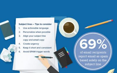 How to Write Compelling Email Content Customers Want to Read [Infographic]