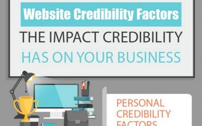 The Incredible Credible Website [Infographic]