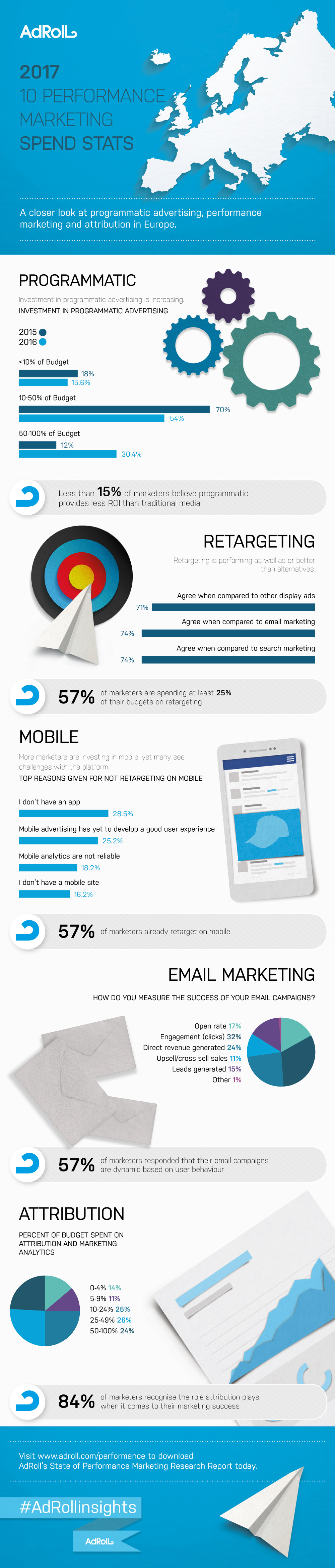 Marketing Stats Marketers Should Know: Europe
