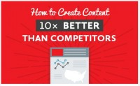 Increase Website Traffic 10x Better Than Competitors [Infographic]