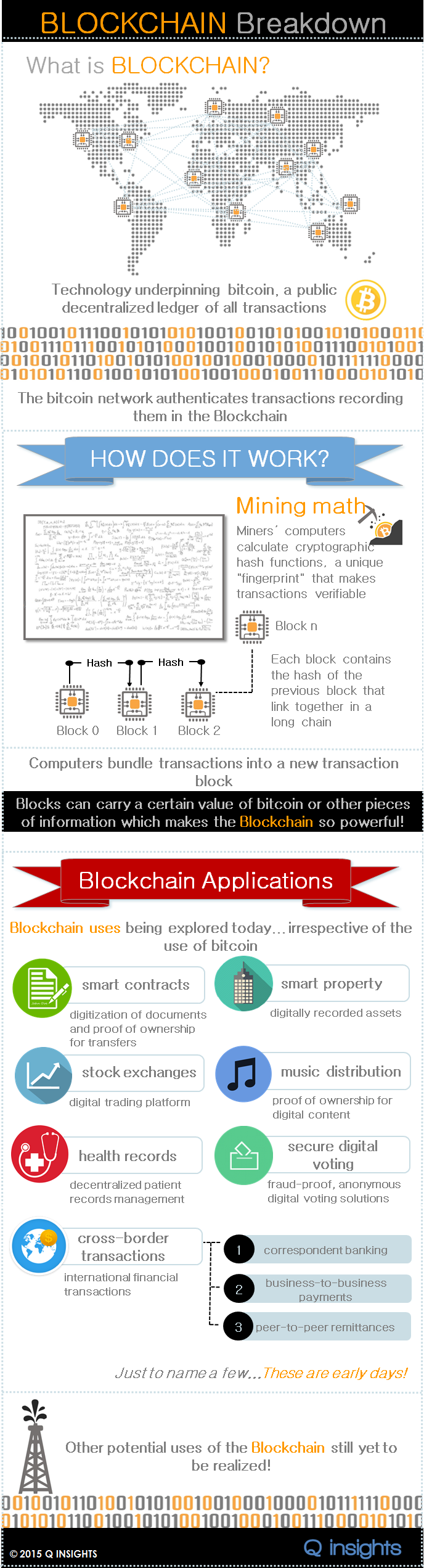 blockchain breakdown - what is a blockchain