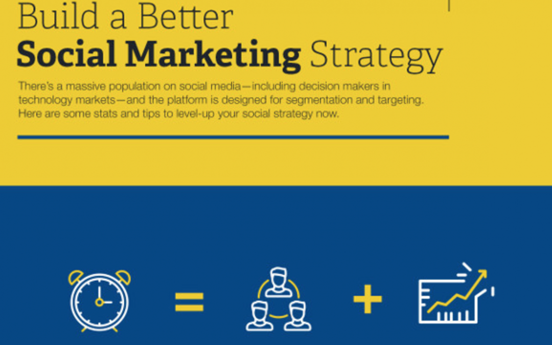 How to Build a Better Social Media Marketing Strategy [Infographic]