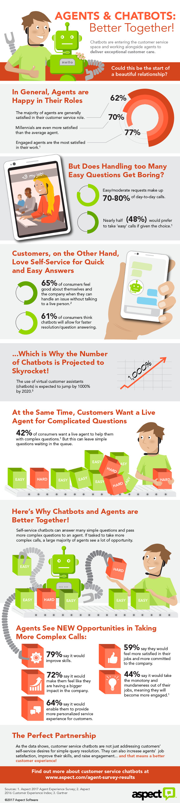 Agents-Chatbots Combo, A Beautiful Relationship [Infographic]