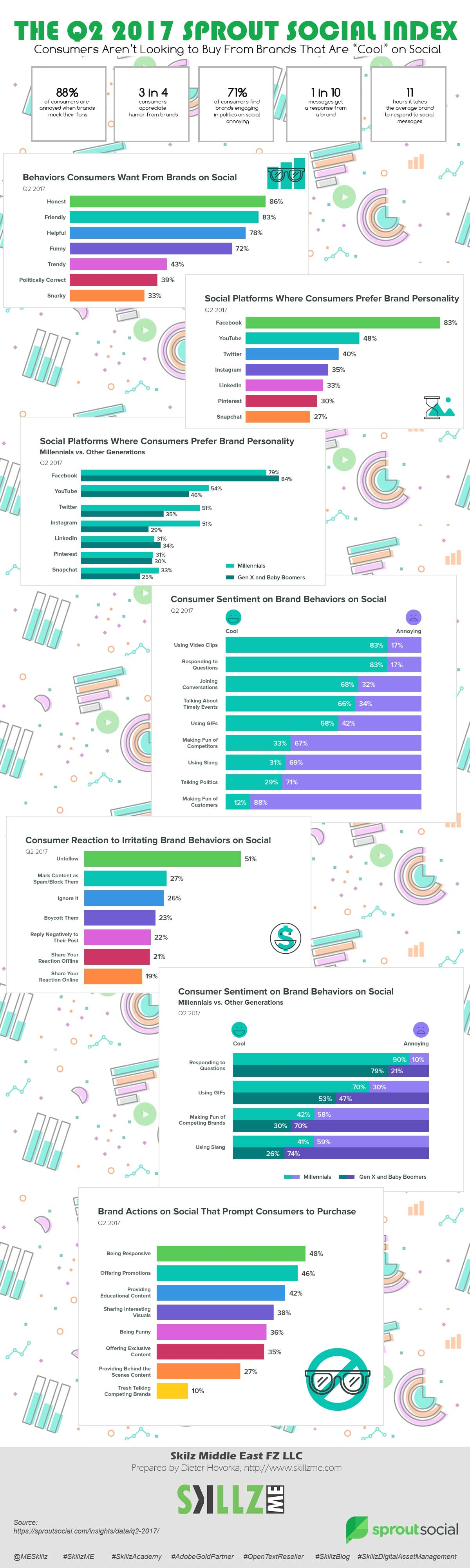 Q2 2017 Sprout Social Index Infographic