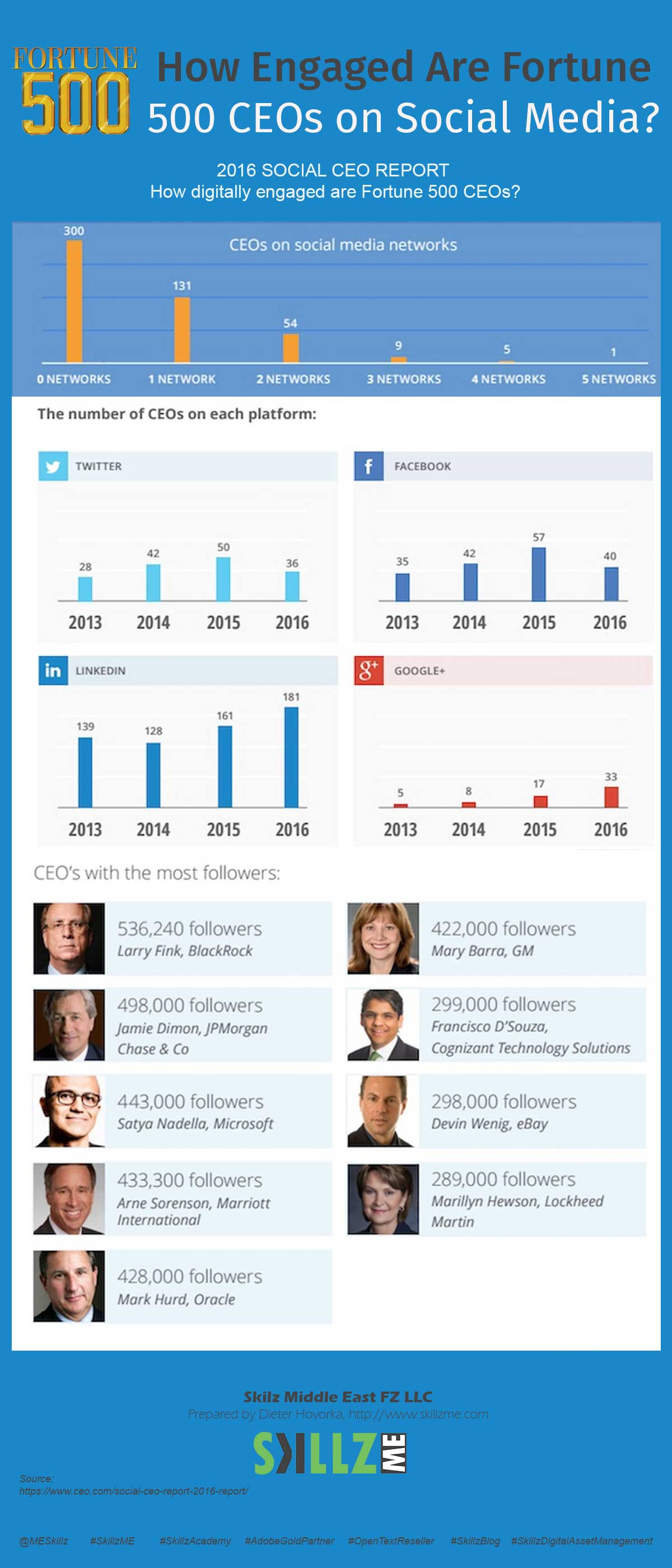 How Engaged Are Fortune 500 CEOs on Social Media