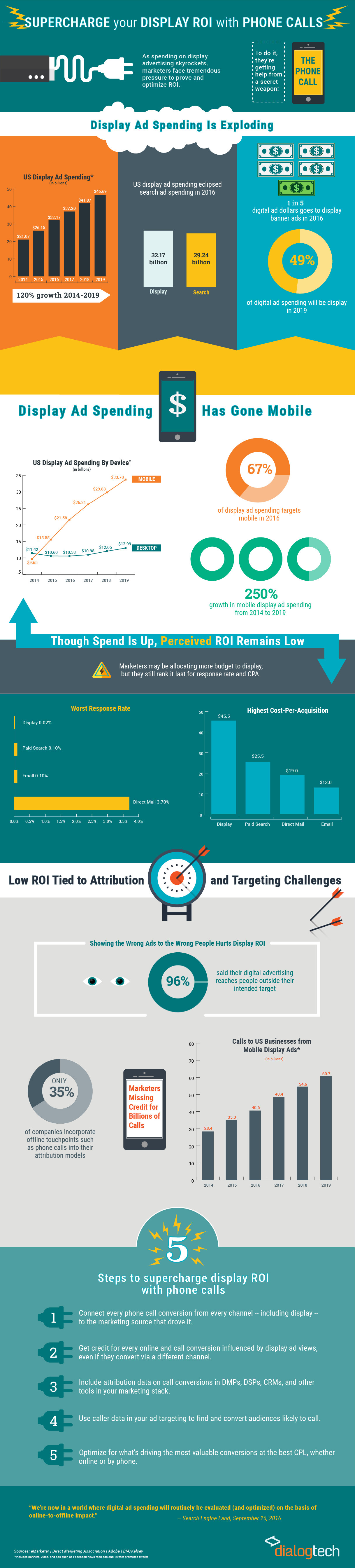 Supercharge Your Display Ad ROI With Call Attribution [Infographic]