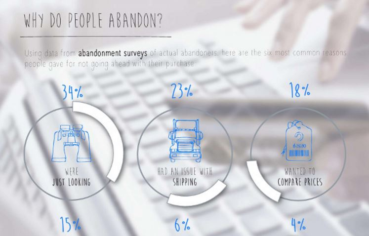 Why People Abandon Online Shopping Carts [Infographic]