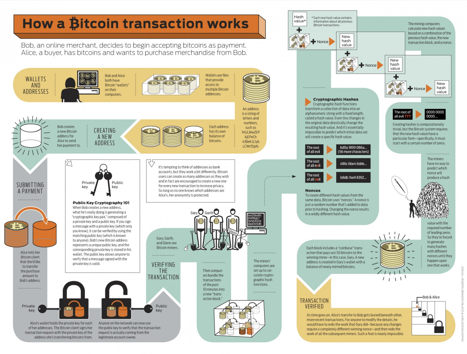 How Bitcoin Transaction Works [Infographic]