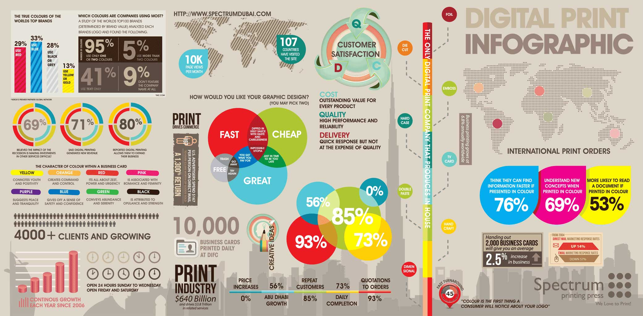 A Snapshot into the World of Digital Print [Infographic]