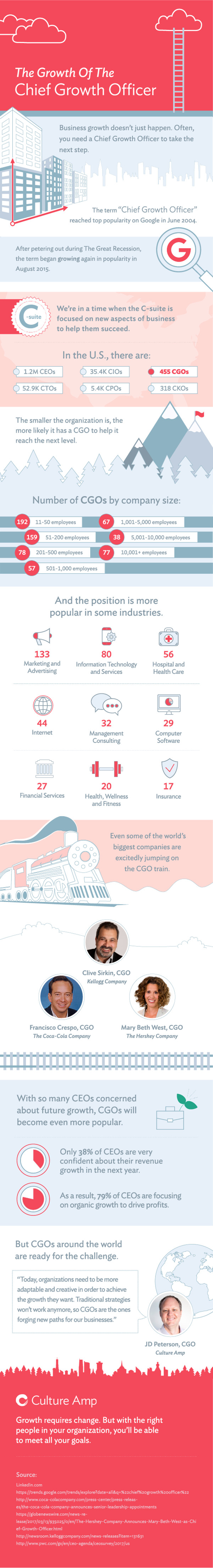 The Growth of the Chief Growth Officer Infographic