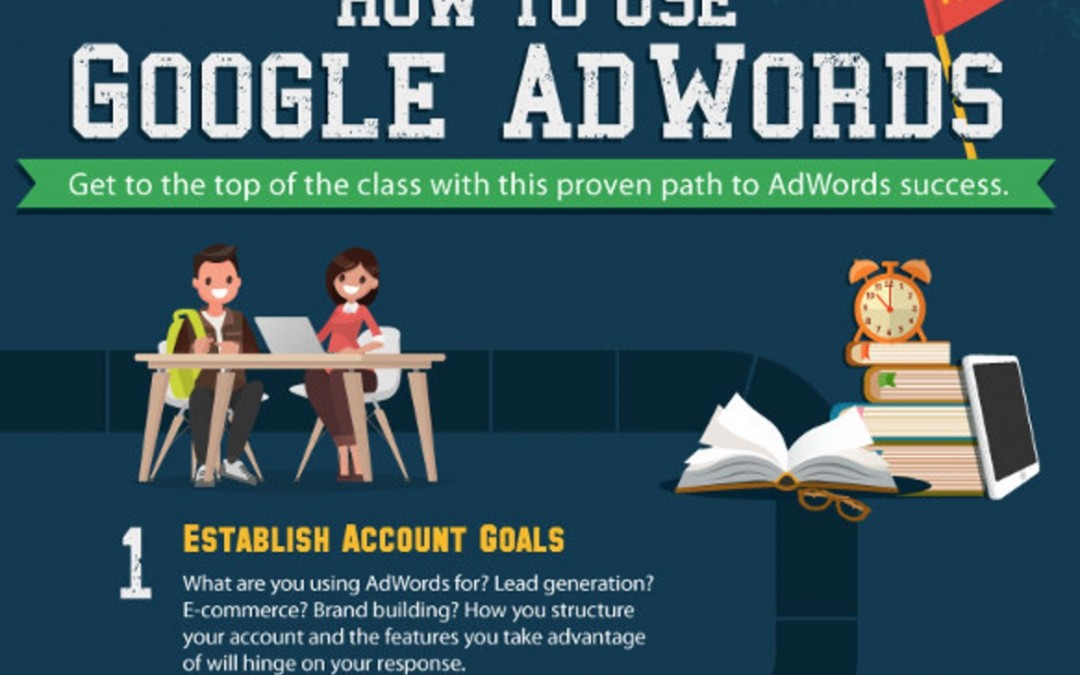 Successful Steps Using Google Adwords [Infographic]