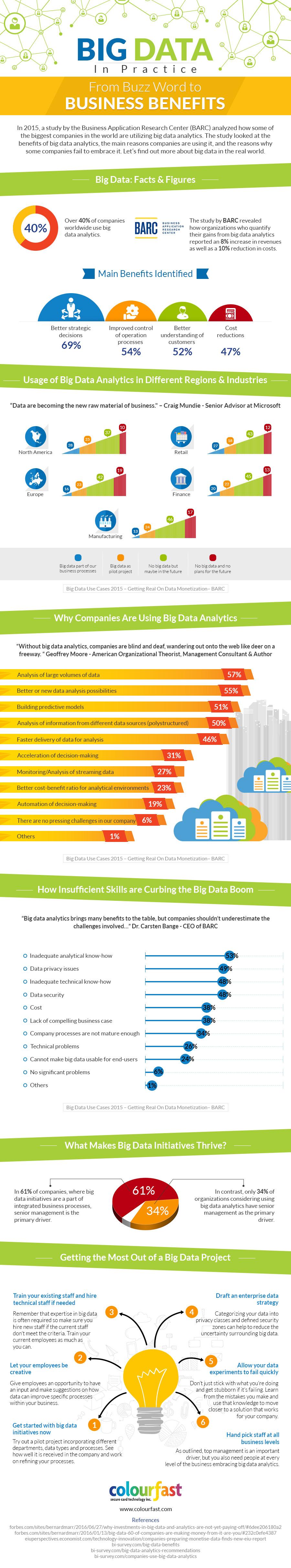 Big Data 2017 In Practice [Infographic]