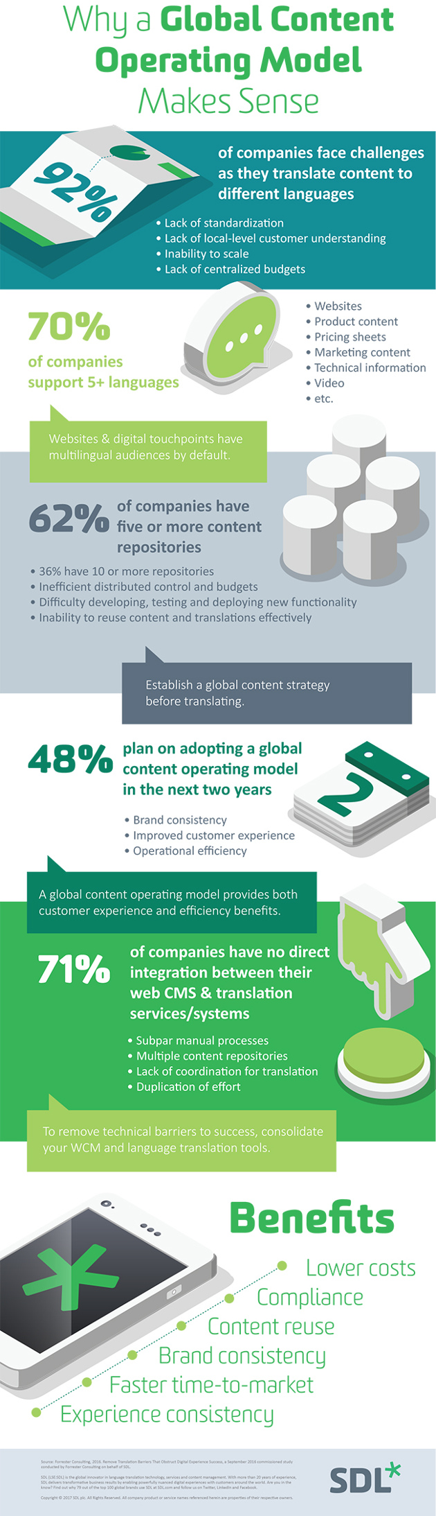Why a Global Content Model Makes Sense in Today's Market [Infographic]