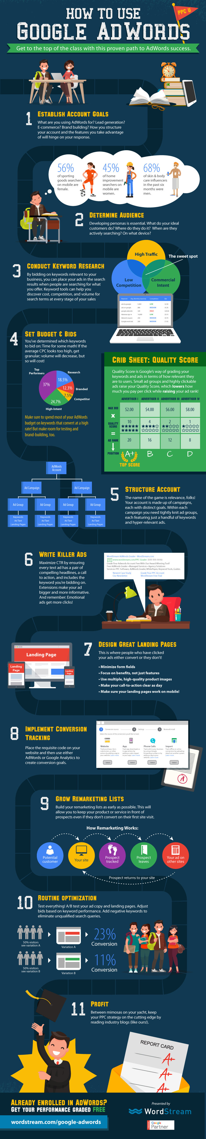 How to Use Google AdWords: 11 Steps to Success [Infographic]