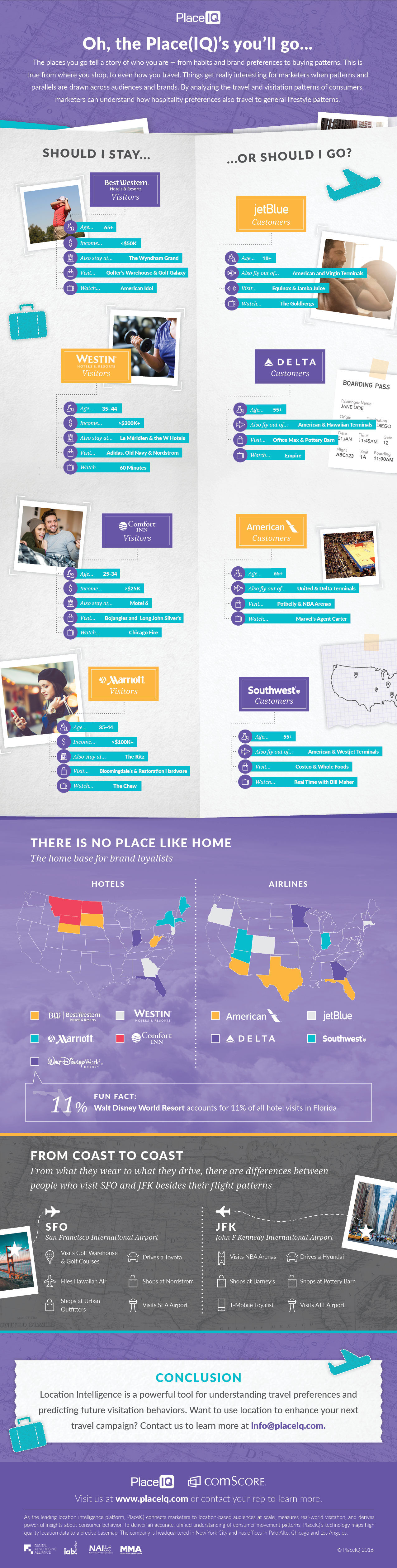 Travel as a Demographic indicator and Lifestyle [Infographic]