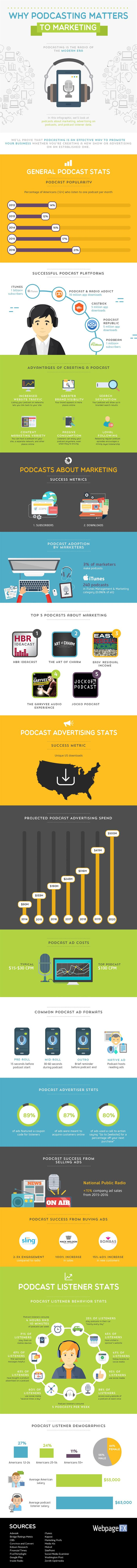 Why Podcasting Matters to Marketing Infographic