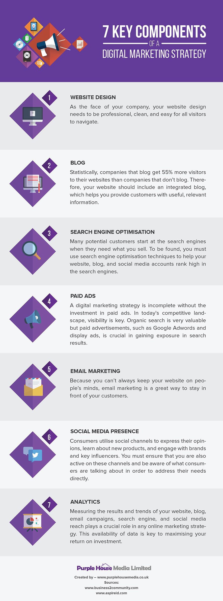 7 Key Components of a Digital Marketing Strategy [Infographic]