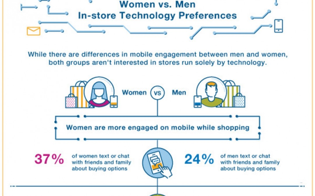How In-Store Technology Use and Preferences Differ by Gender [Infographic]