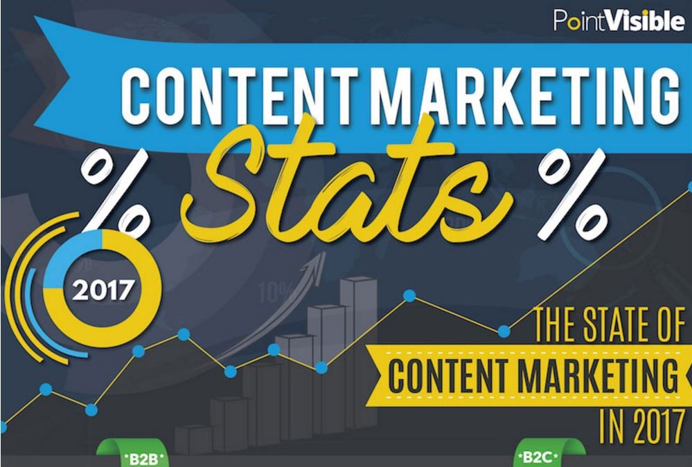 Content Marketing Statistics & Trends – 2017 Edition [Infographic]