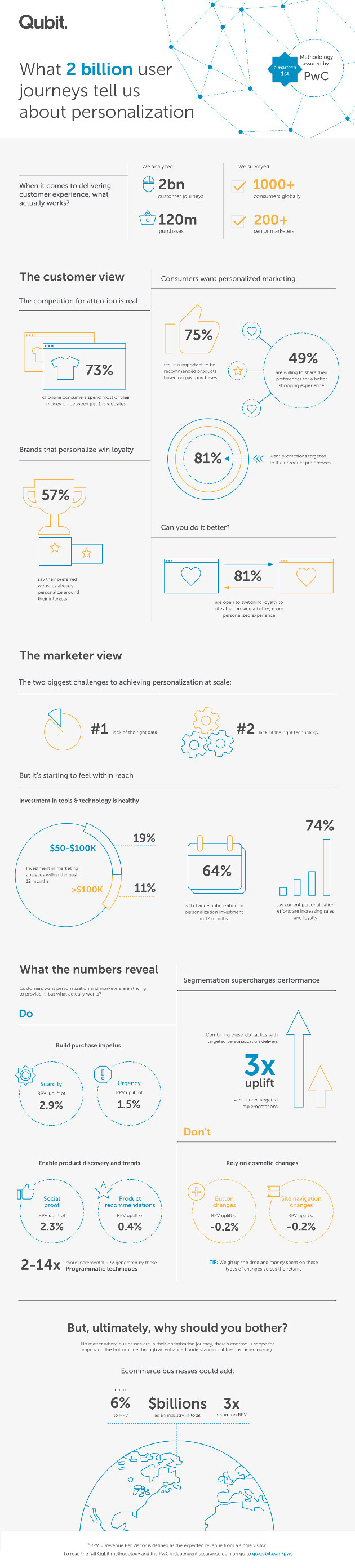 Users Personalization Journey of the 2 Billion [Infographic]