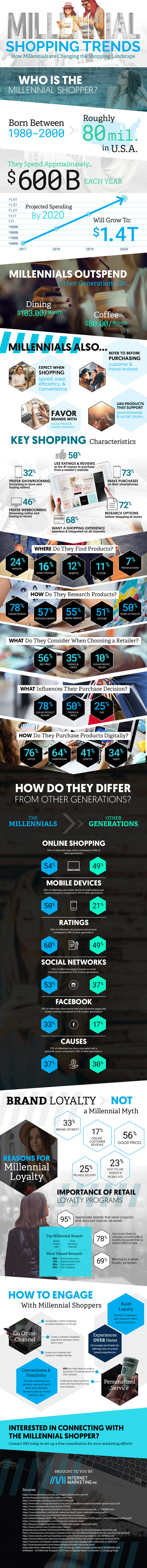 Millennial Shopping Trends Infographic
