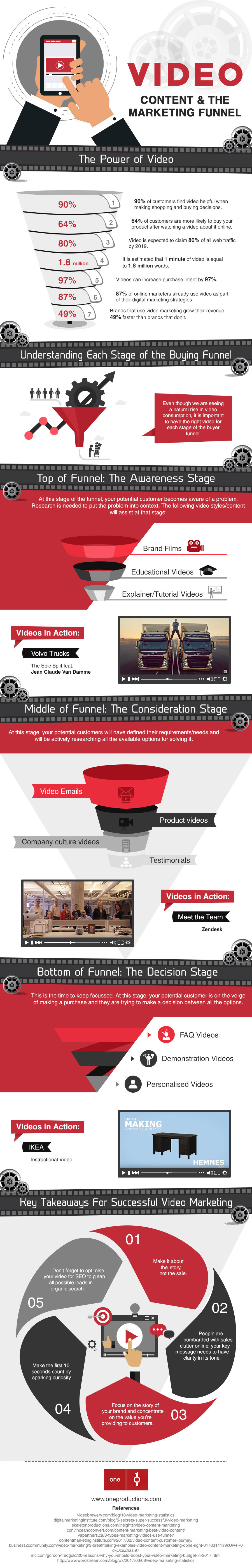 Video Content And The Marketing Funnel [Infographic]
