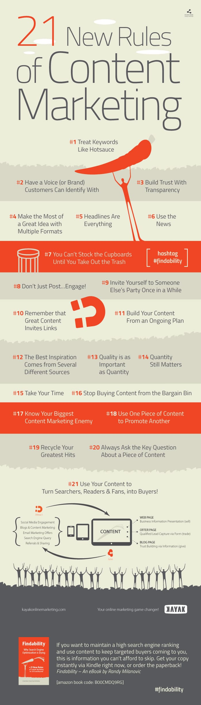 Infographic 21 New Content Marketing Rules