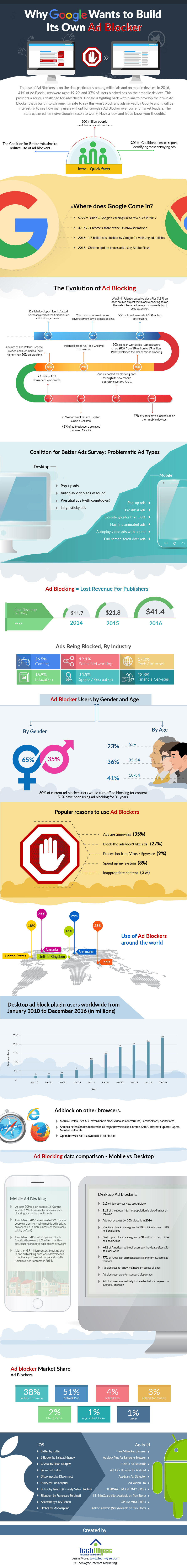 Ad Blocker and Why Google Wants to Build Its Own [Infographic]