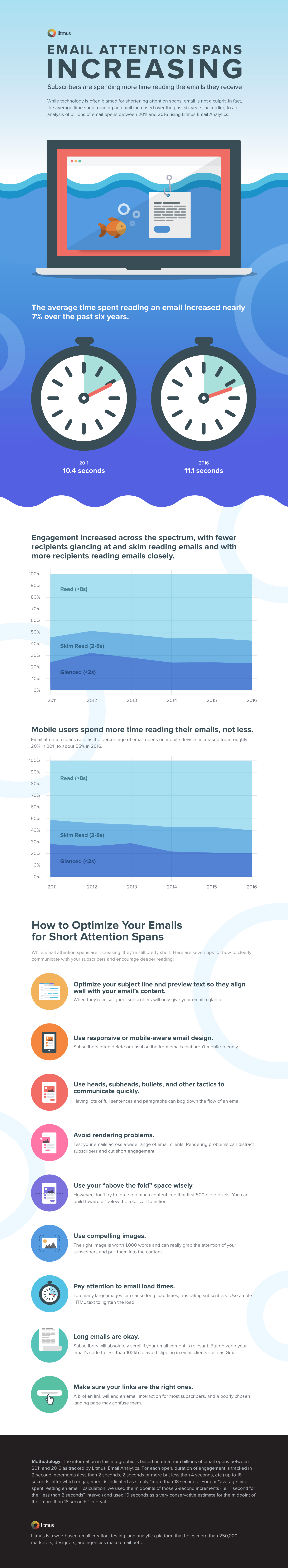 Increasing Attention Spans of Email Subscribers [Infographic]