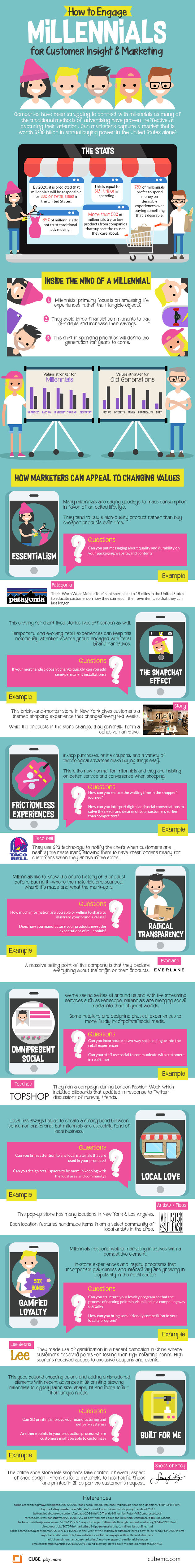 How To Engage Millennials for Custoomer Insight and Marketing [Infographic]
