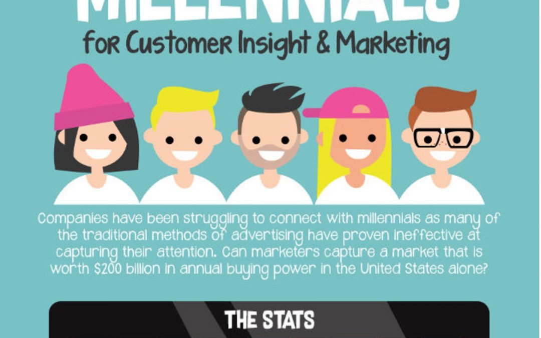 How To Engage Millennials for Customer Insight and Marketing [Infographic]